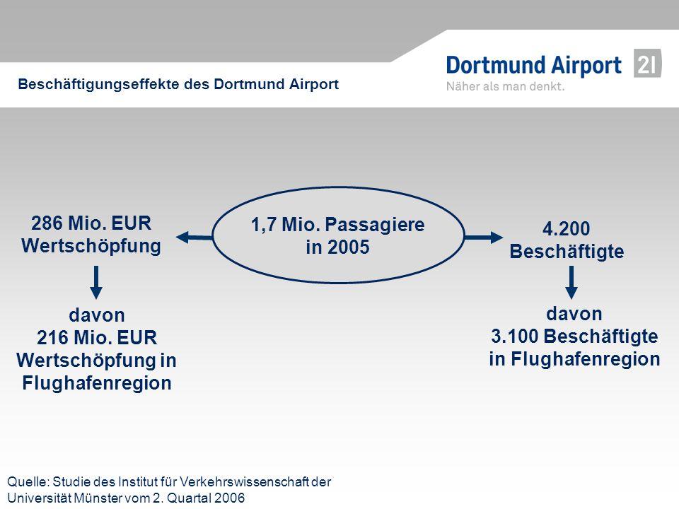 davon 216 Mio. EUR Wertschöpfung in Flughafenregion
