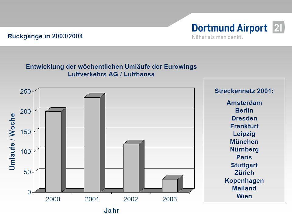 Rückgänge in 2003/2004Entwicklung der wöchentlichen Umläufe der Eurowings Luftverkehrs AG / Lufthansa.