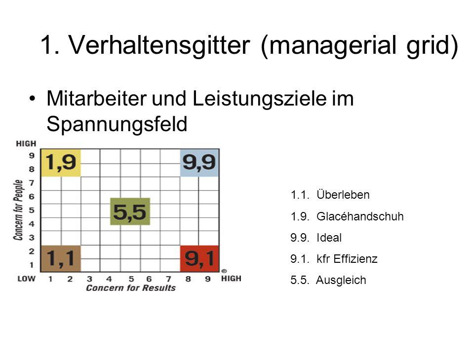 1. Verhaltensgitter (managerial grid)