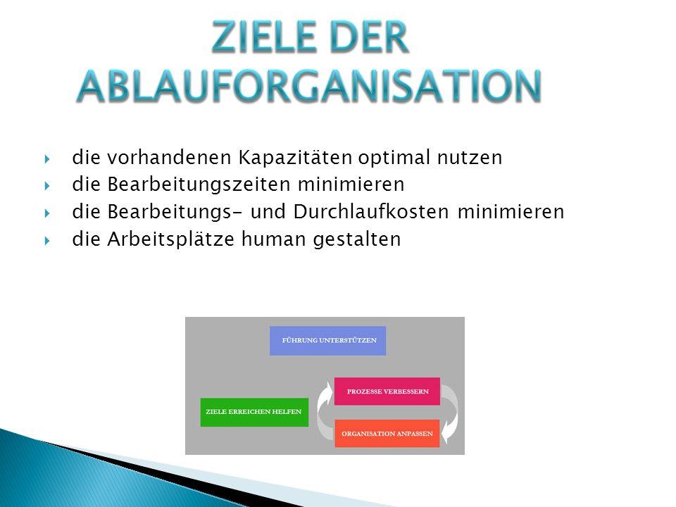 Ziele der Ablauforganisation