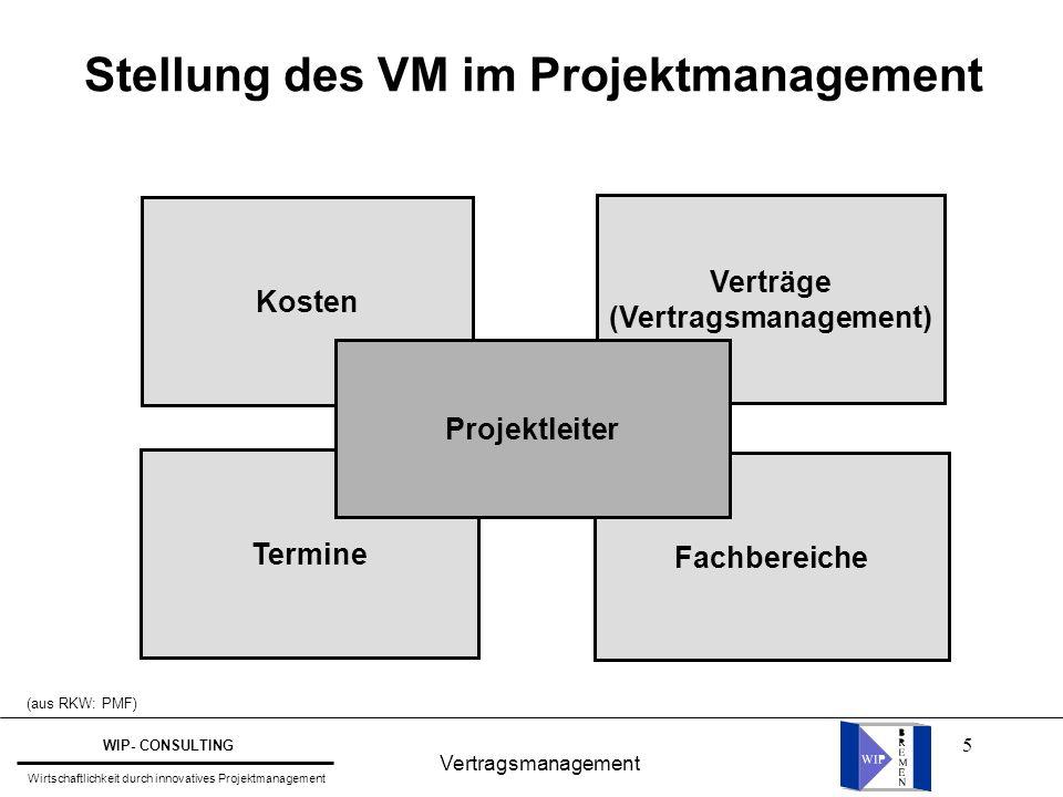 Stellung des VM im Projektmanagement (Vertragsmanagement)