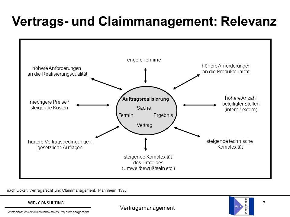 Vertrags- und Claimmanagement: Relevanz