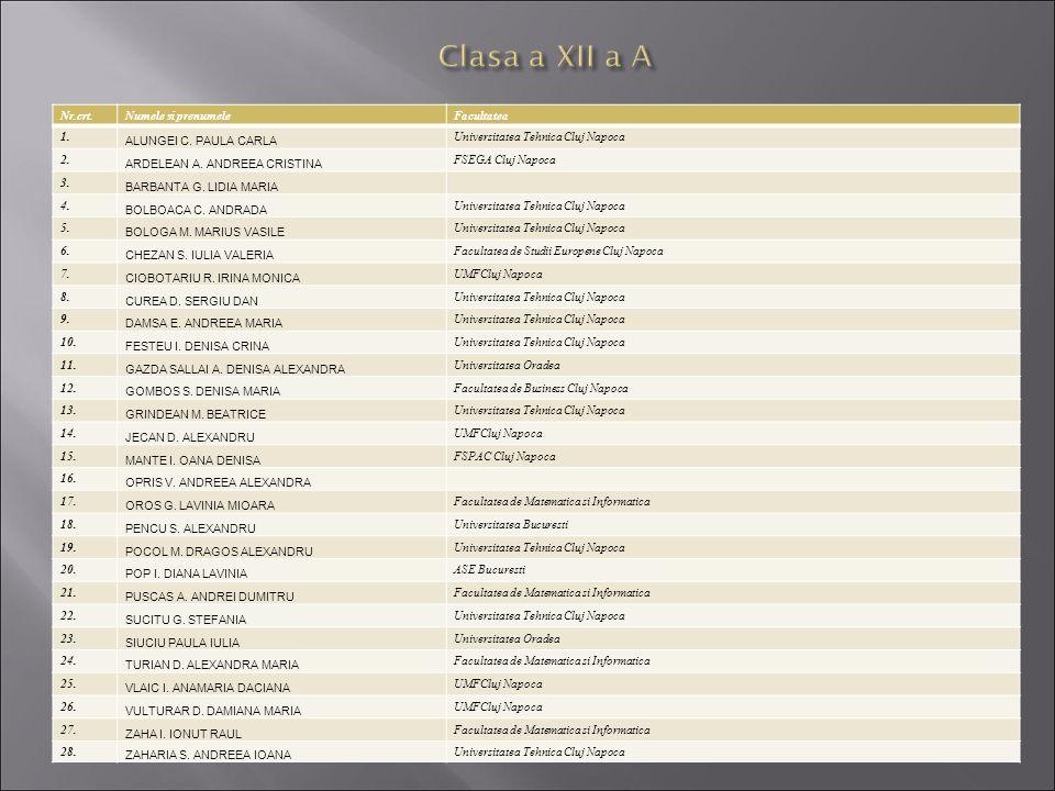 Clasa a XII a A Nr.crt. Numele si prenumele Facultatea 1.