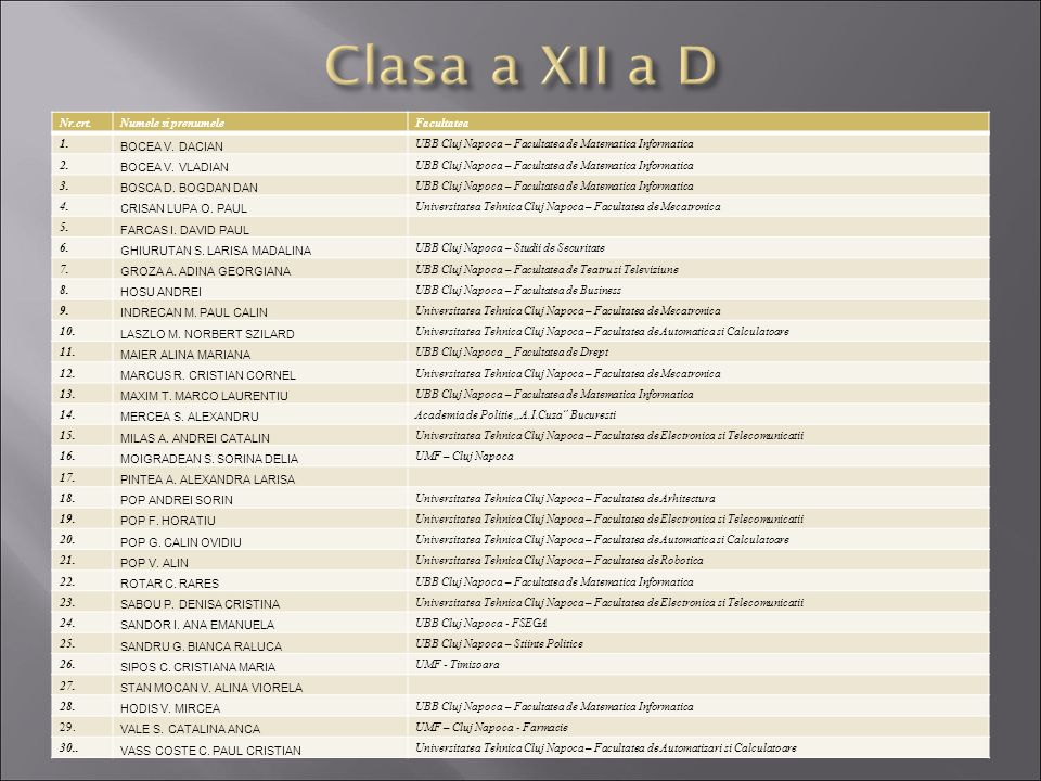 Clasa a XII a D Nr.crt. Numele si prenumele Facultatea 1.