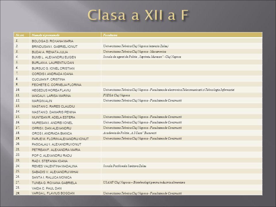 Clasa a XII a F Nr.crt. Numele si prenumele Facultatea 1.