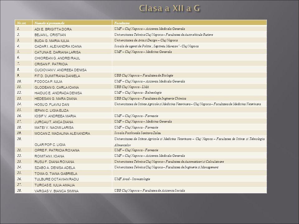 Clasa a XII a G Nr.crt. Numele si prenumele Facultatea 1.