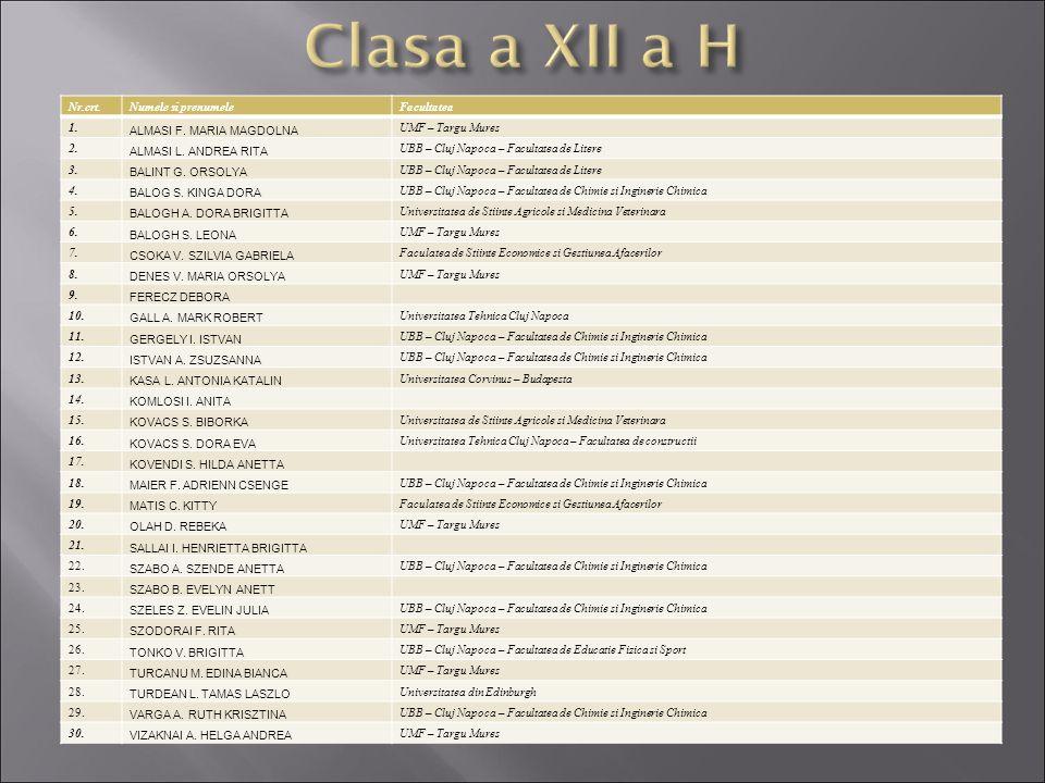 Clasa a XII a H Nr.crt. Numele si prenumele Facultatea 1.