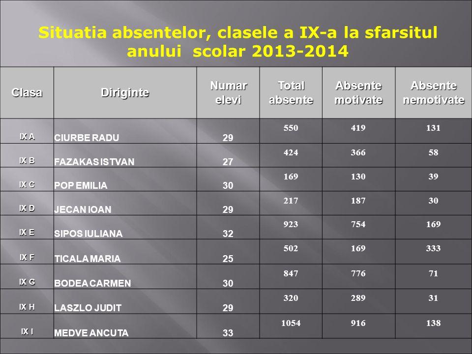Situatia absentelor, clasele a IX-a la sfarsitul anului scolar 2013-2014