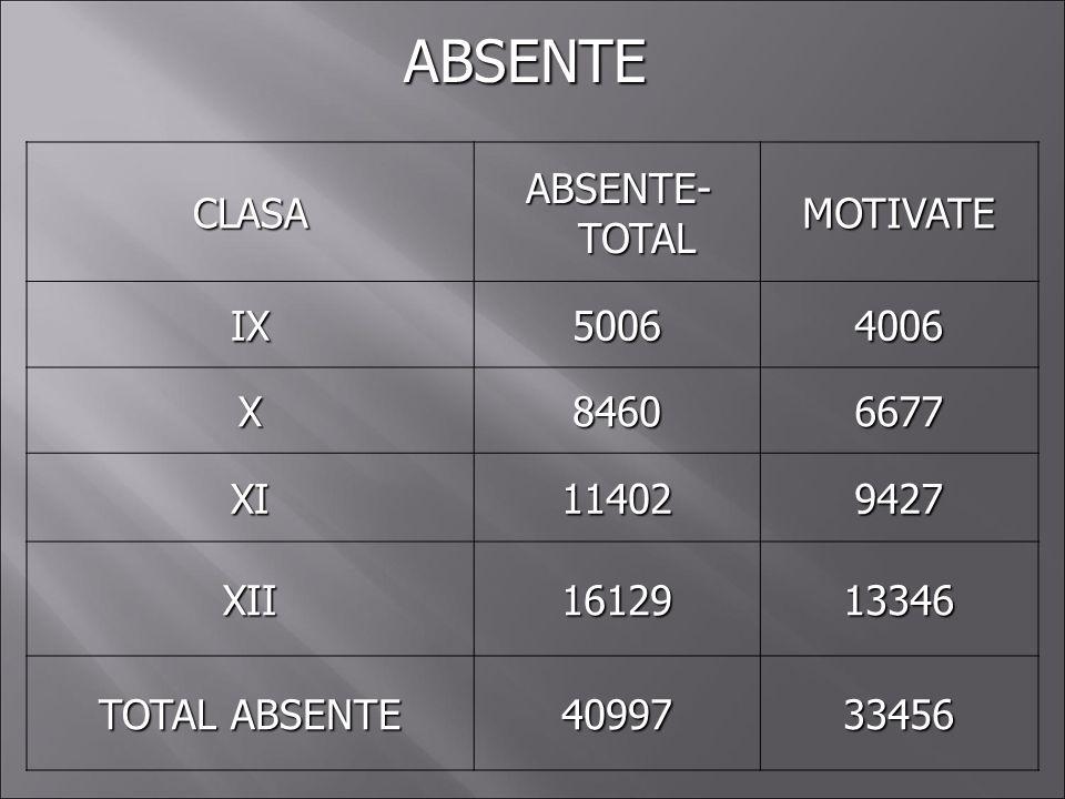 ABSENTE CLASA ABSENTE-TOTAL MOTIVATE IX 5006 4006 X 8460 6677 XI 11402