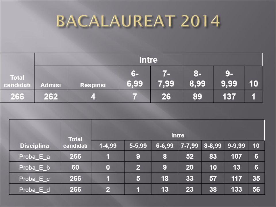 BACALAUREAT 2014 Intre 6- 6,99 7- 7,99 8- 8,99 9- 9,99 10 266 262 4 7