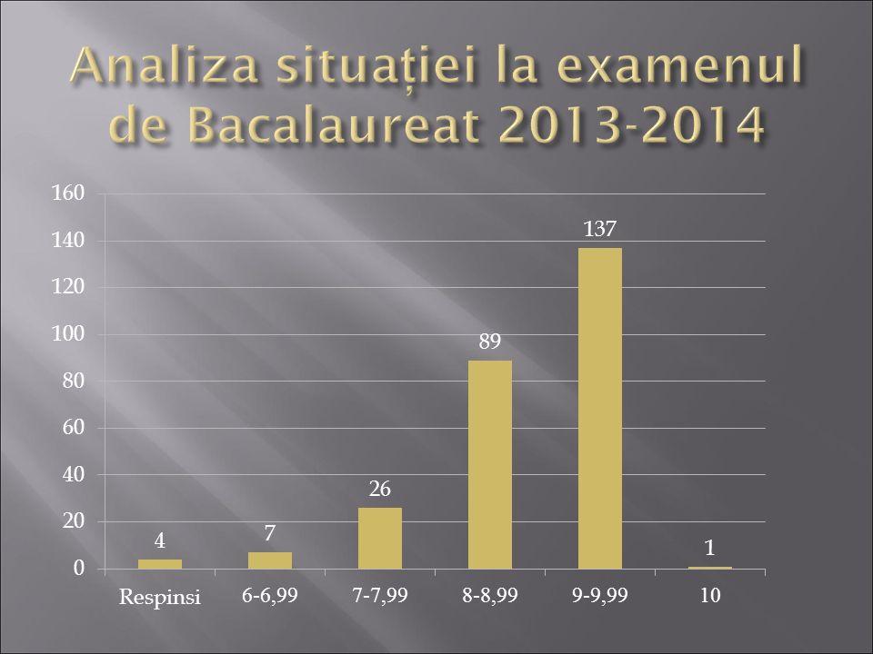 Analiza situaţiei la examenul de Bacalaureat 2013-2014