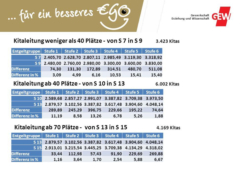 Kitaleitung weniger als 40 Plätze - von S 7 in S 9 3.423 Kitas
