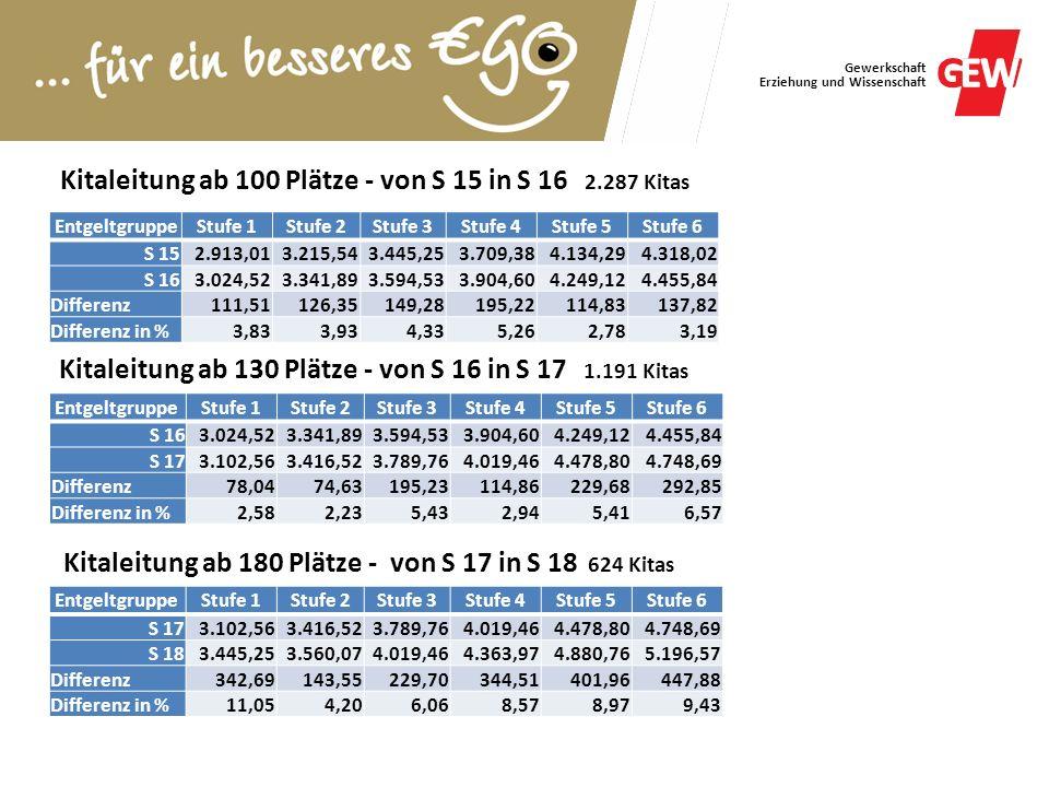 Kitaleitung ab 100 Plätze - von S 15 in S 16 2.287 Kitas