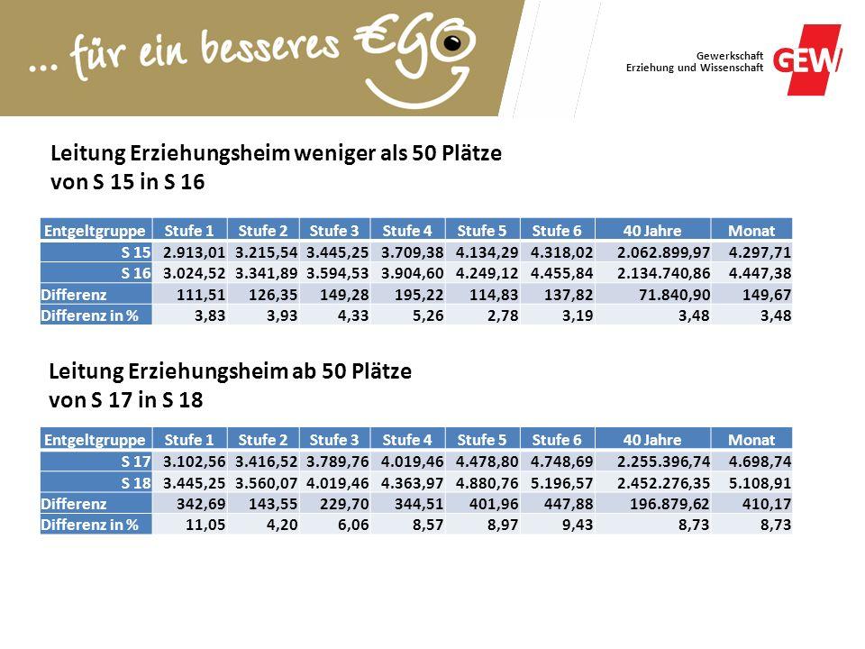 Leitung Erziehungsheim weniger als 50 Plätze von S 15 in S 16