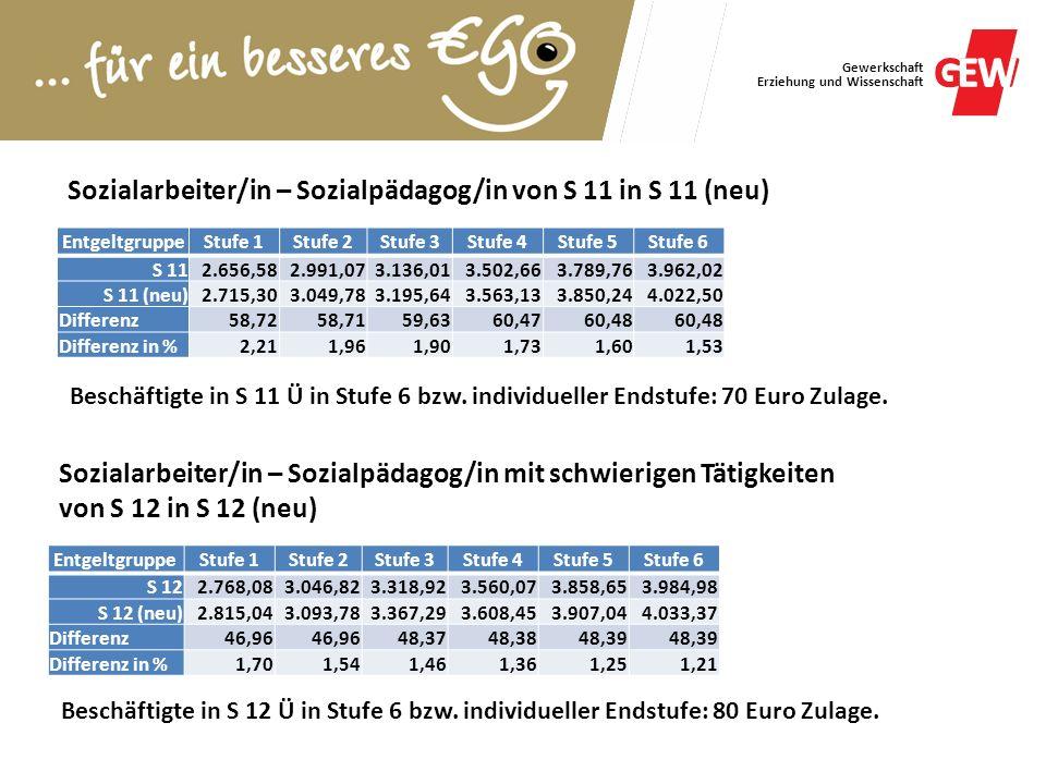 Sozialarbeiter/in – Sozialpädagog/in von S 11 in S 11 (neu)