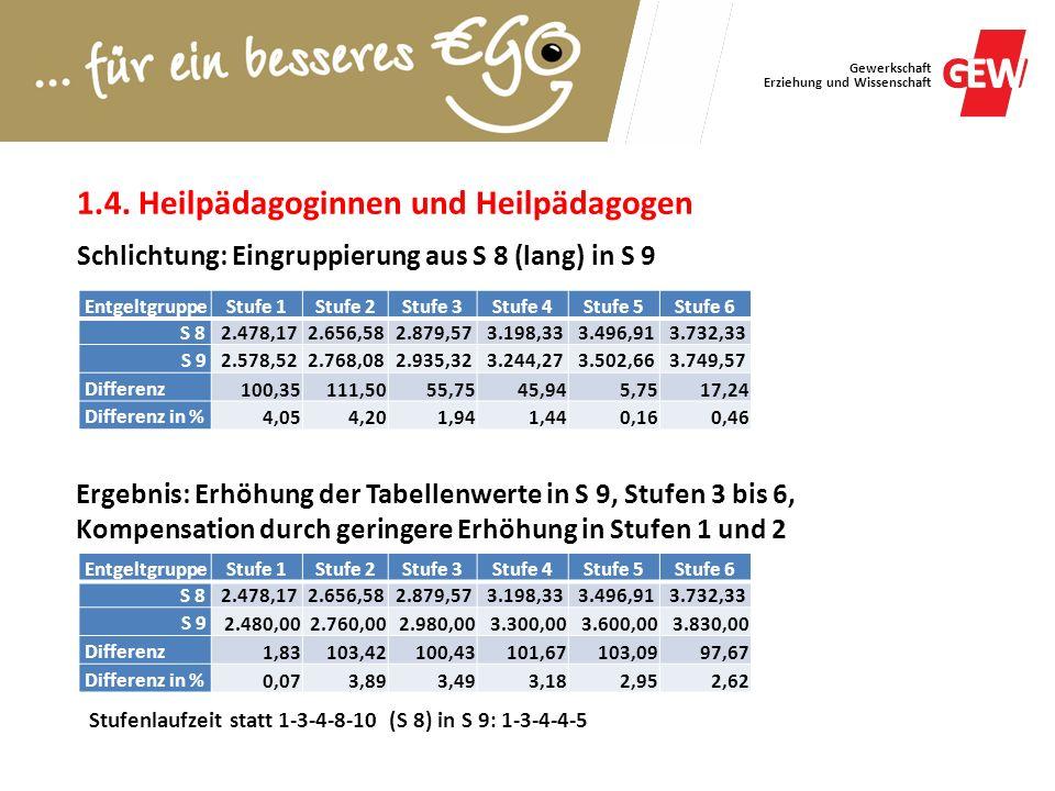 1.4. Heilpädagoginnen und Heilpädagogen