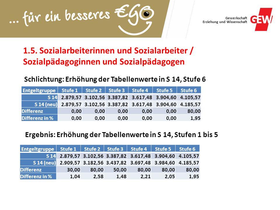 1.5. Sozialarbeiterinnen und Sozialarbeiter / Sozialpädagoginnen und Sozialpädagogen