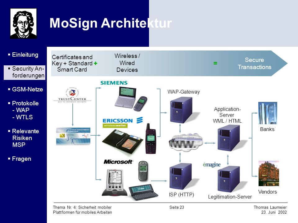 MoSign Architektur + = Einleitung Wireless / Wired Devices