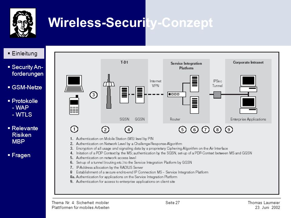 Wireless-Security-Conzept