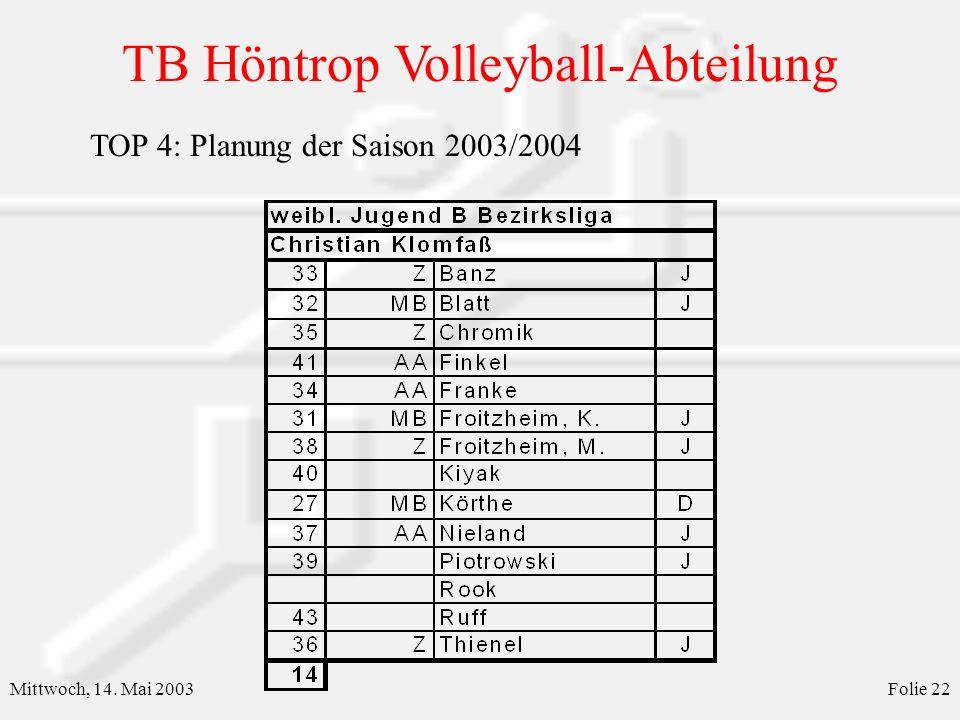 TOP 4: Planung der Saison 2003/2004