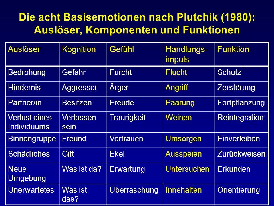 Die acht Basisemotionen nach Plutchik (1980): Auslöser, Komponenten und Funktionen