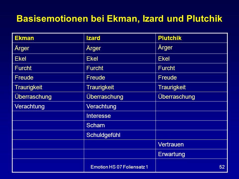Basisemotionen bei Ekman, Izard und Plutchik