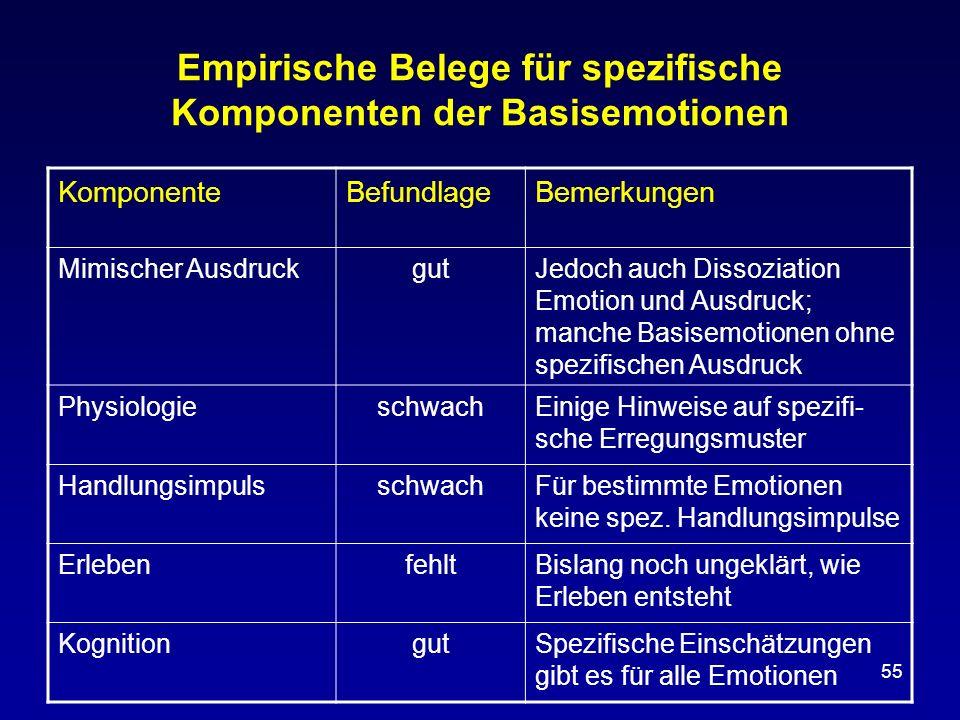 Empirische Belege für spezifische Komponenten der Basisemotionen
