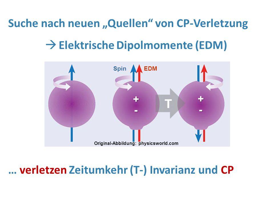 Elektrische Dipolmomente (EDM)