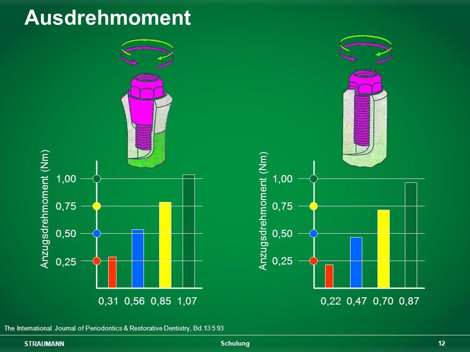 Ausdrehmoment Anzugsdrehmoment (Nm) 1,00 0,75 0,50 0,25