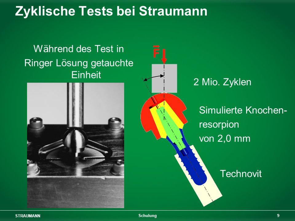 Zyklische Tests bei Straumann