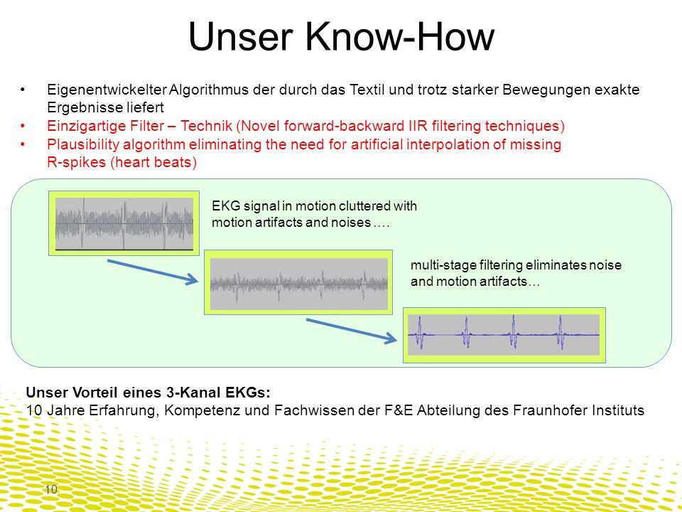 Unser Know-How Eigenentwickelter Algorithmus der durch das Textil und trotz starker Bewegungen exakte Ergebnisse liefert.