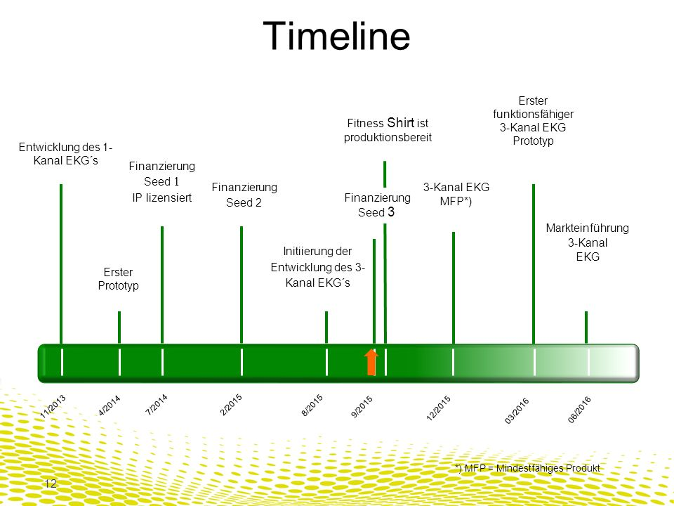 Timeline Erster funktionsfähiger 3-Kanal EKG Prototyp