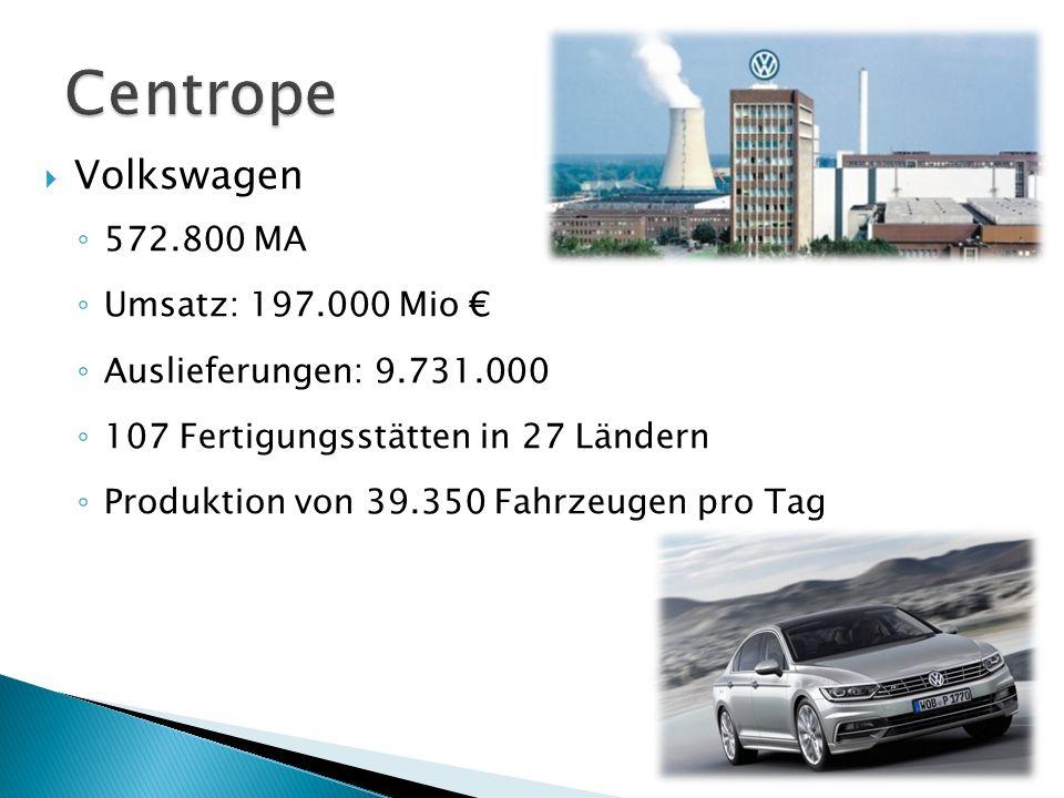 Centrope Volkswagen 572.800 MA Umsatz: 197.000 Mio €