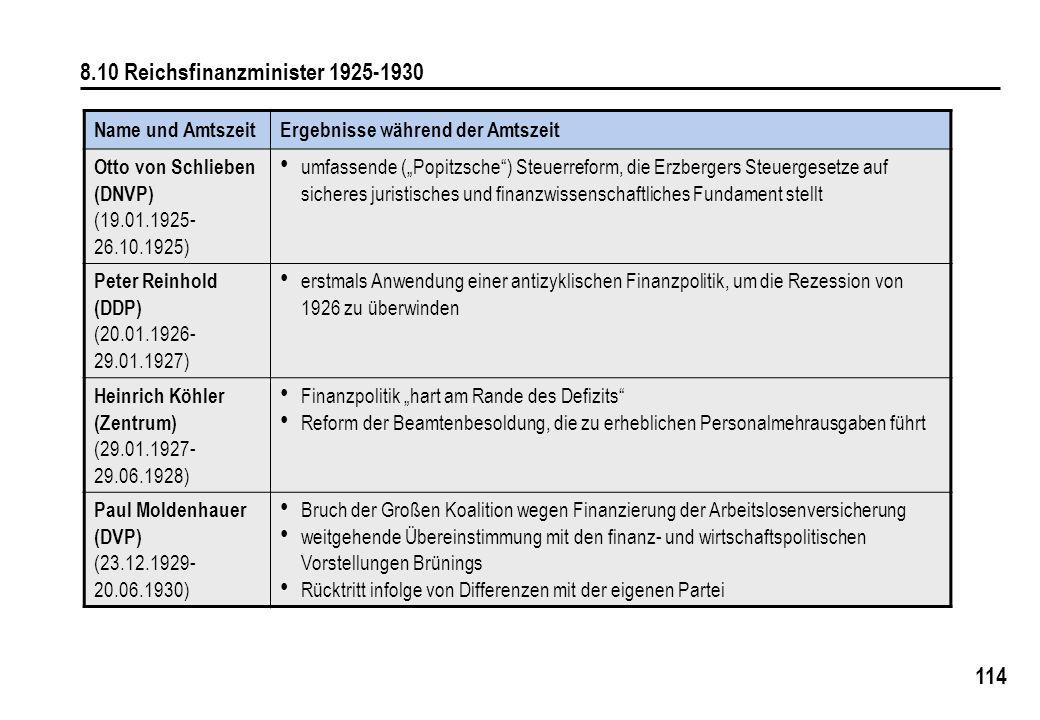 8.10 Reichsfinanzminister 1925-1930