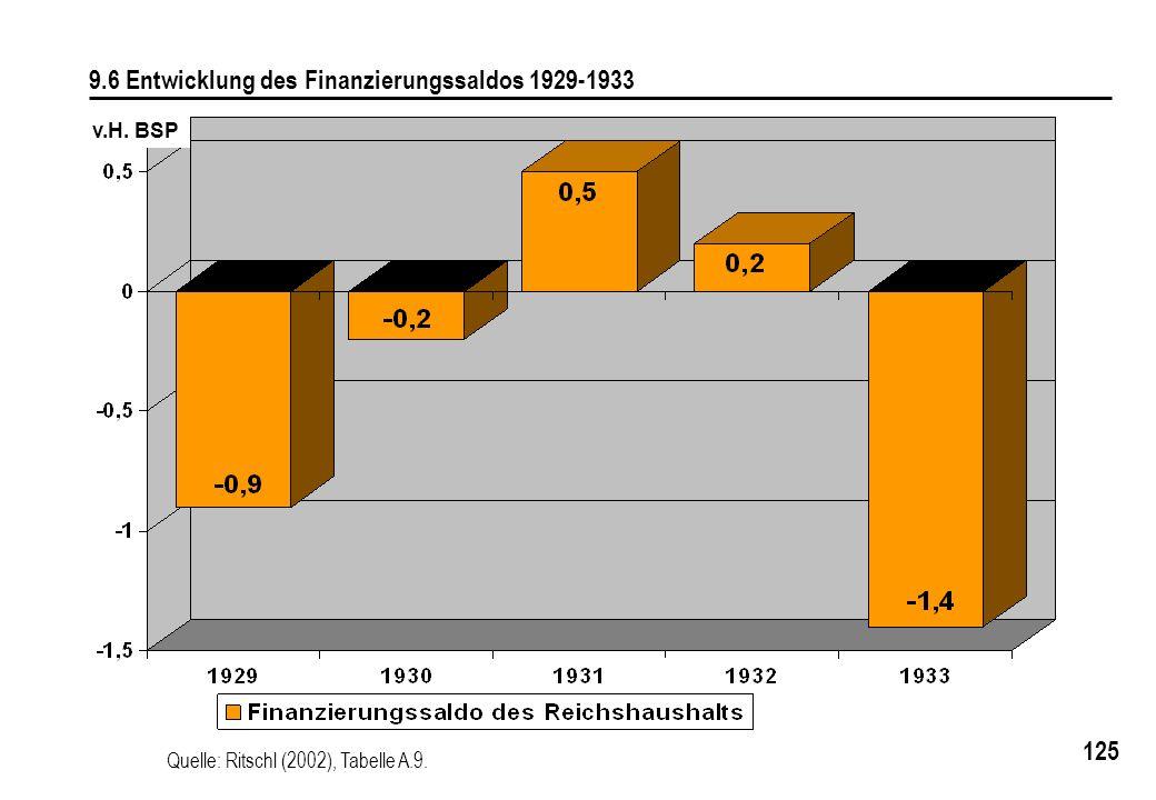 9.6 Entwicklung des Finanzierungssaldos 1929-1933