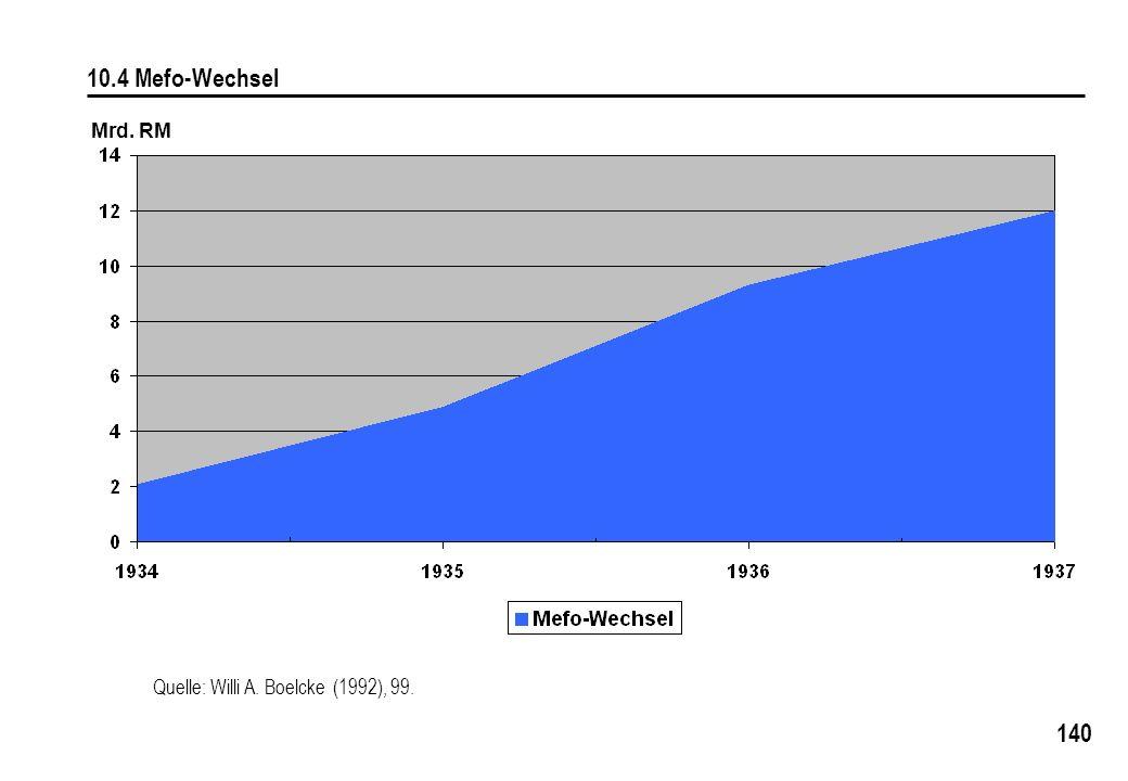 10.4 Mefo-Wechsel Mrd. RM Quelle: Willi A. Boelcke (1992), 99.