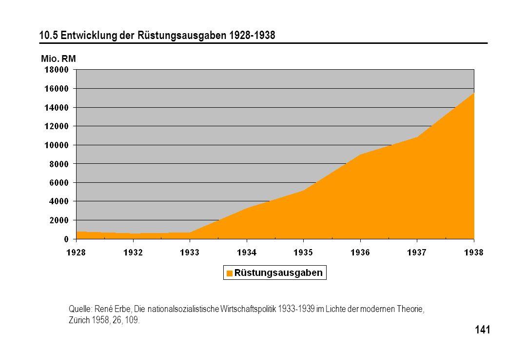 10.5 Entwicklung der Rüstungsausgaben 1928-1938