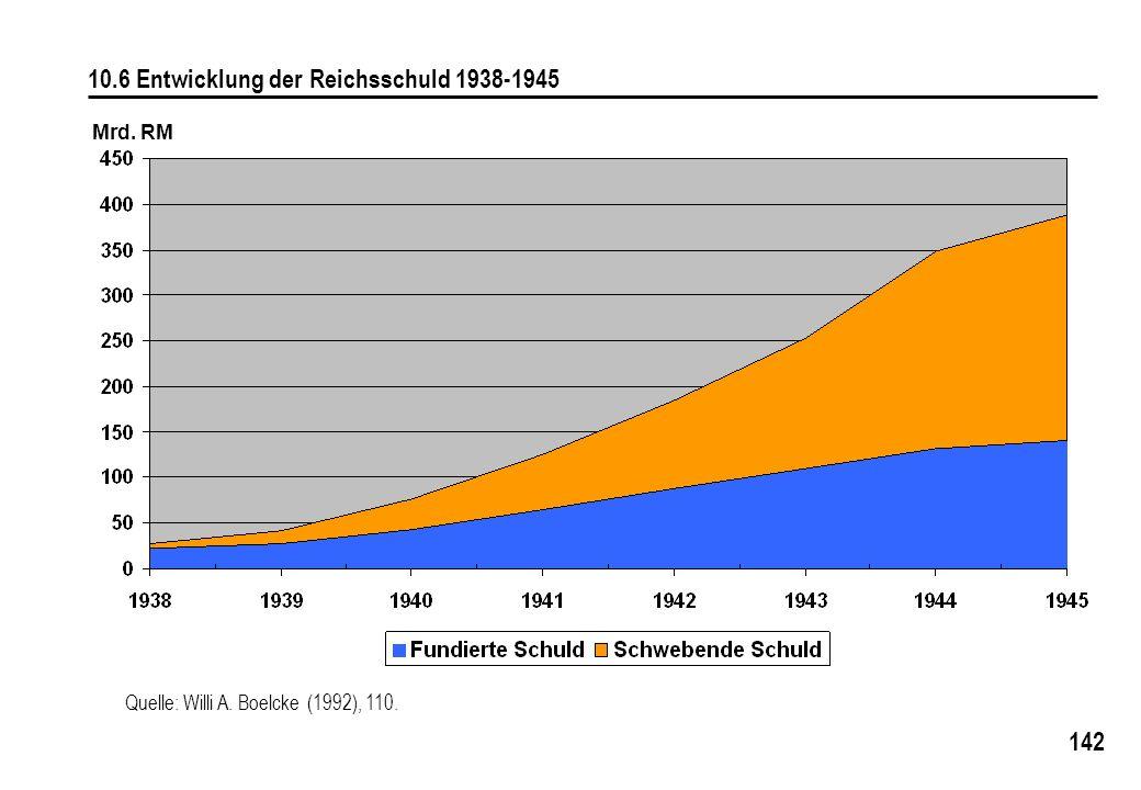 10.6 Entwicklung der Reichsschuld 1938-1945