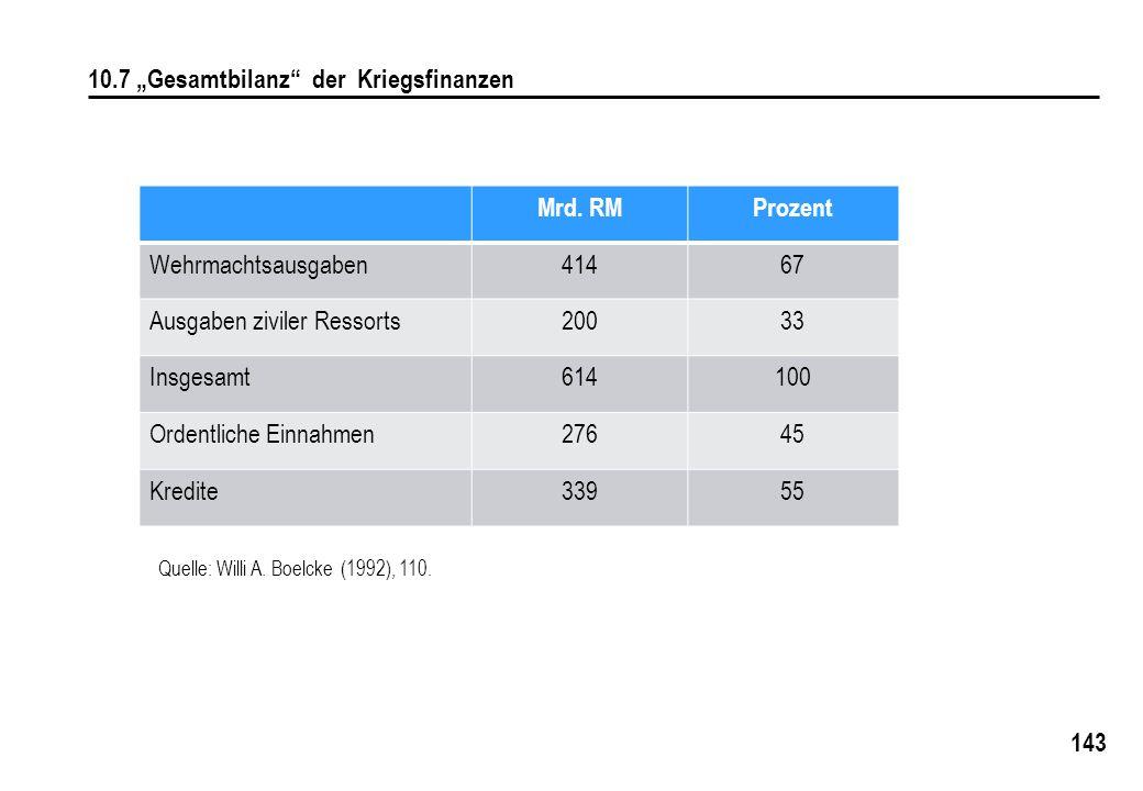 """10.7 """"Gesamtbilanz der Kriegsfinanzen Mrd. RM Prozent"""