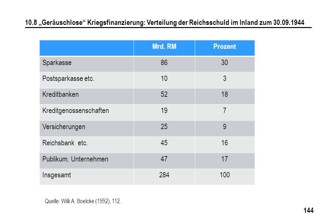 Kreditgenossenschaften 19 7 Versicherungen 25 9 Reichsbank etc. 45 16