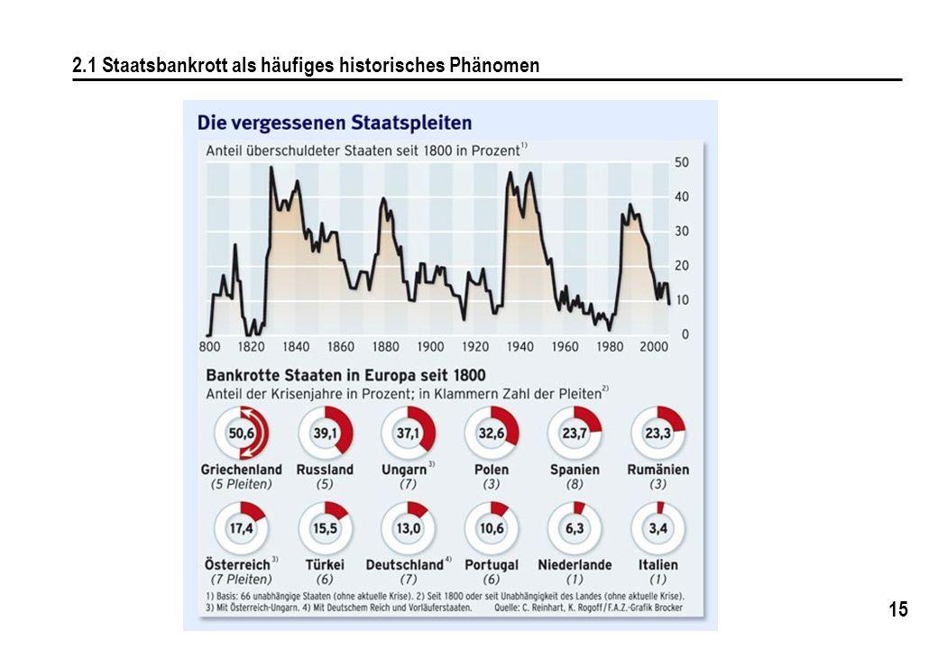 2.1 Staatsbankrott als häufiges historisches Phänomen