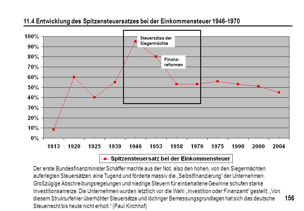 11.4 Entwicklung des Spitzensteuersatzes bei der Einkommensteuer 1946-1970