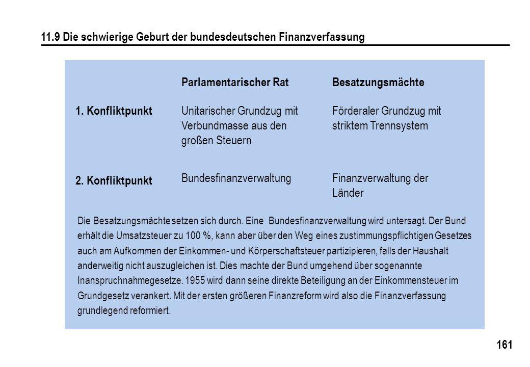 11.9 Die schwierige Geburt der bundesdeutschen Finanzverfassung