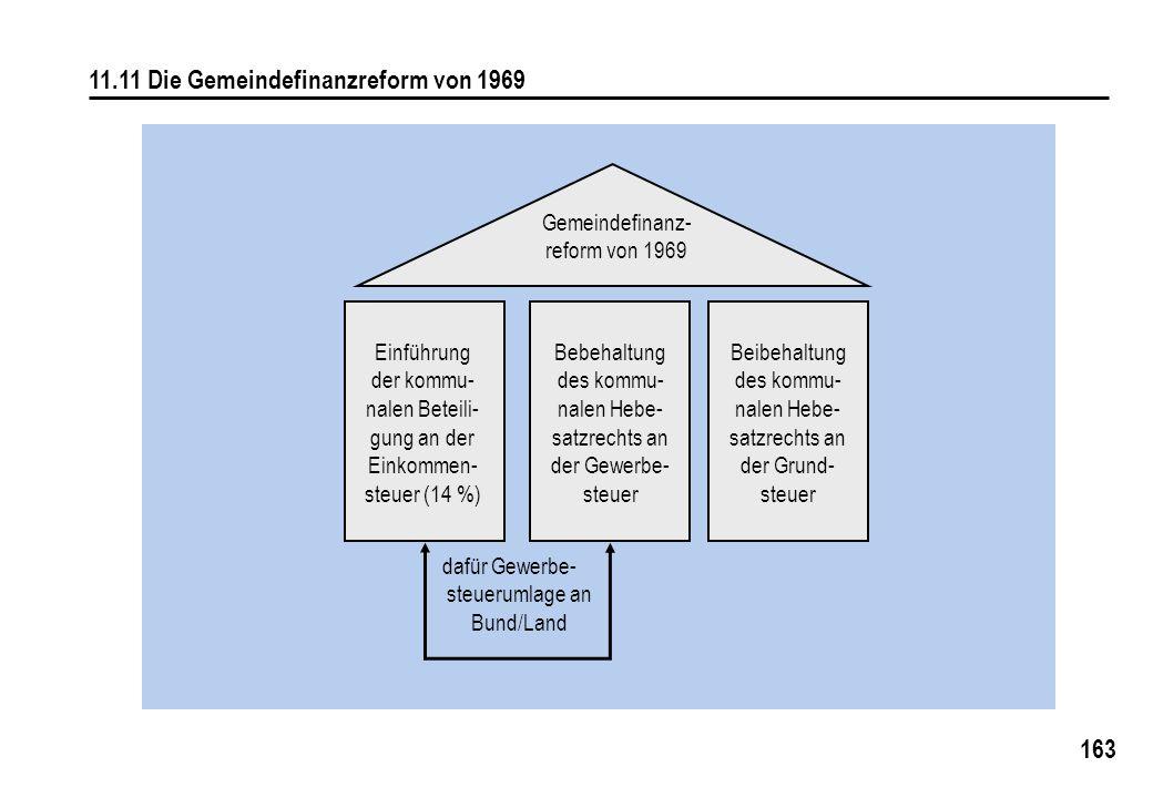11.11 Die Gemeindefinanzreform von 1969