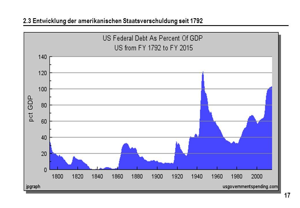 2.3 Entwicklung der amerikanischen Staatsverschuldung seit 1792