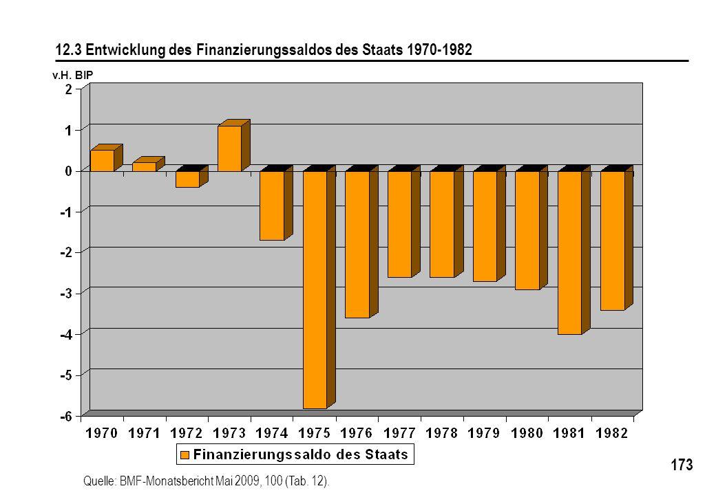 12.3 Entwicklung des Finanzierungssaldos des Staats 1970-1982