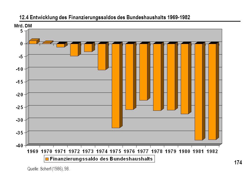 12.4 Entwicklung des Finanzierungssaldos des Bundeshaushalts 1969-1982