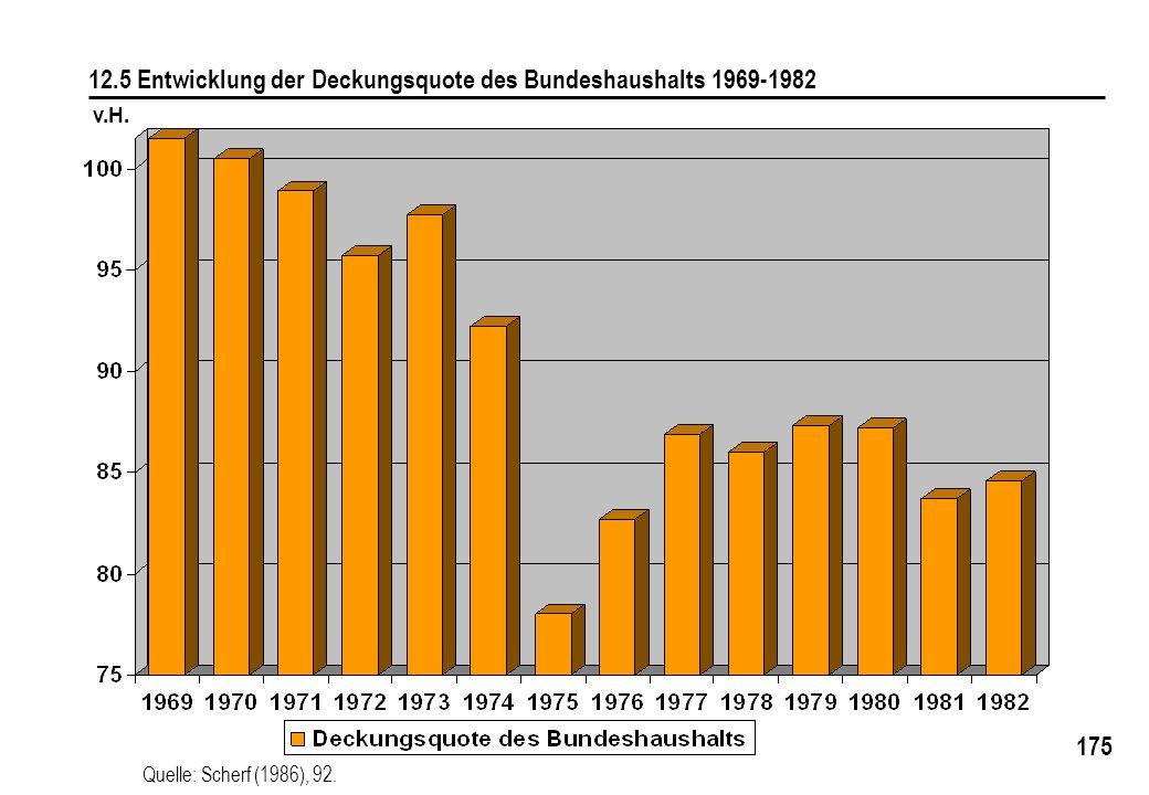12.5 Entwicklung der Deckungsquote des Bundeshaushalts 1969-1982