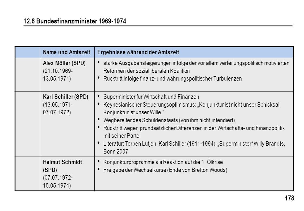 12.8 Bundesfinanzminister 1969-1974