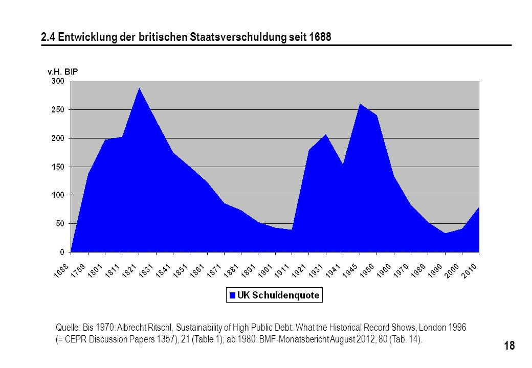 2.4 Entwicklung der britischen Staatsverschuldung seit 1688